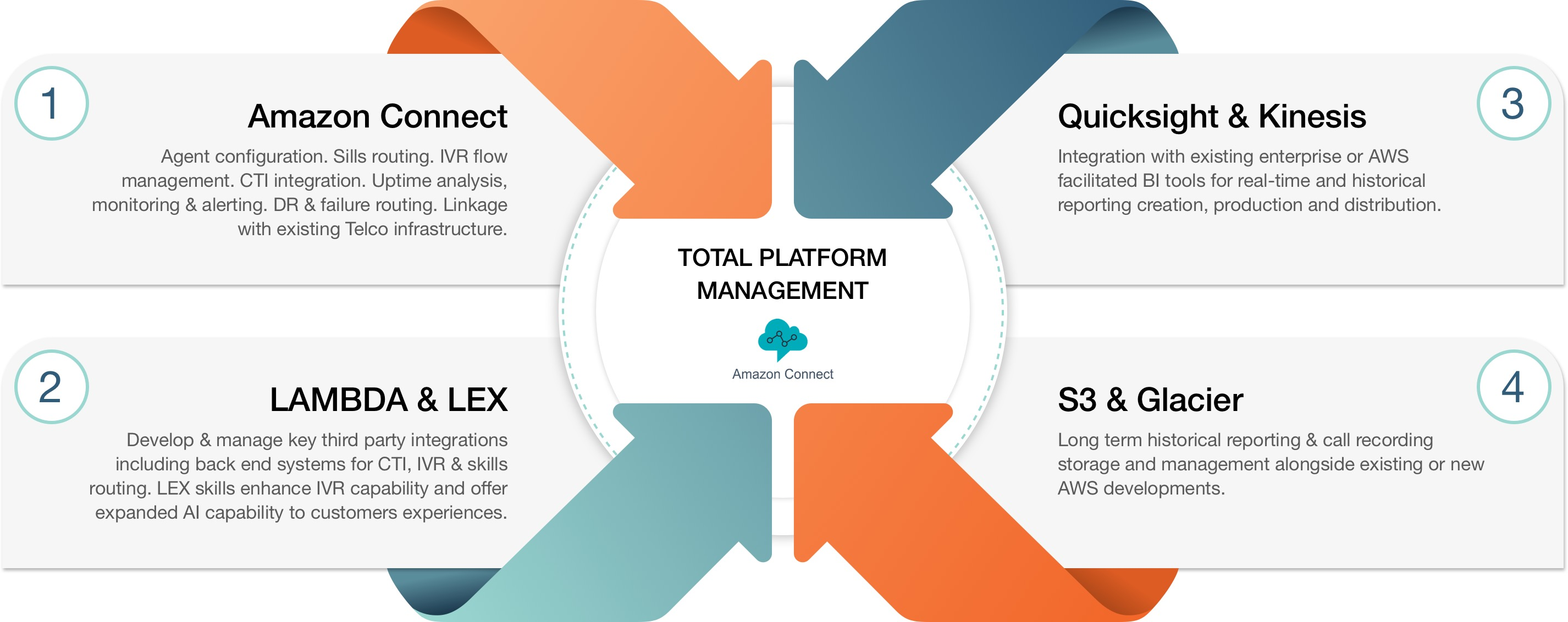 vf-managed-services-aws-ecosystem ~ VoiceFoundry