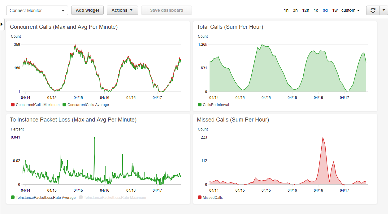 Monitoring Amazon Connect With CloudWatch Dashboards and